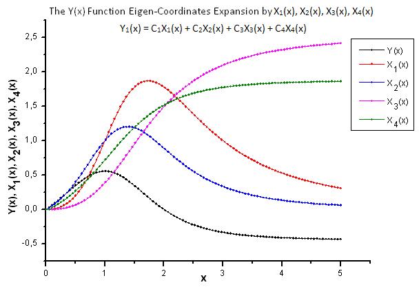 Fig. 22. Forma geral da função Y(x) e as coordenadas de eigen X1(x), X2(x), X3(x) e X4(x)