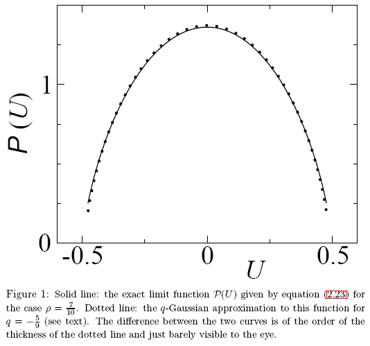 "図27 記事 ""A Note on q-Gaussians and Non-Gaussians in Statistical Mechanics"" からの一例"