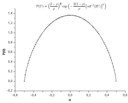 Fig. 28. Model function P(U), 100 points