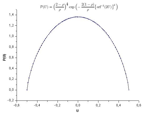 Fig. 28. Função de modelo P(U), 100 pontos
