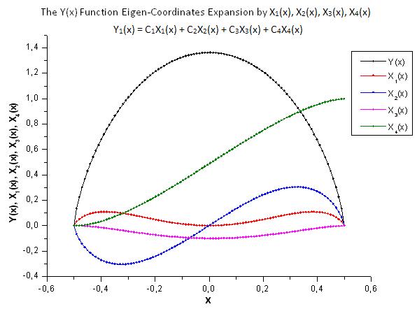 Fig. 29. Forma geral da função Y(x) e as coordenadas de eigen X1(x), X2(x), X3(x) e X4(x)