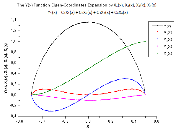 Общий вид функции Y(x) и собственных координат X1(x), X2(x), X3(x), X4(x)