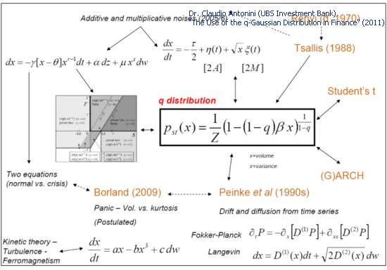 "Fig. 3. Theoretical models and the Q-Gaussian (Slide 27 ""The Use of the q-Gaussian Distribution in Finance"")"