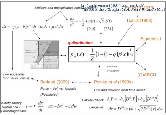 Fig. 3. Modelos teóricos e Q-Gaussian (Slide 27