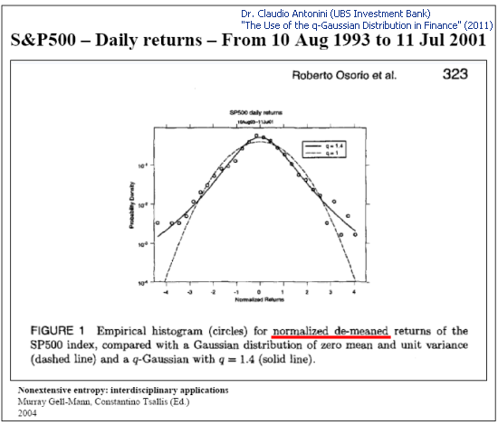 "Fig. 4. Sample analysis of the S&P 500 daily returns (Slide 8 ""The Use of the q-Gaussian Distribution in Finance"")"