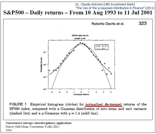 Fig. 4. Análise de amostra da S&P 500 retorna diariamente (Slide 8