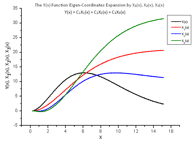 Fig. 8. General form of the function Y(x) and the eigen-coordinates X1(x), X2(x) and X3(x)