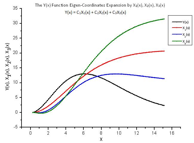 Fig. 8. Forma geral da função Y(x) e as coordenadas de eigen X1(x), X2(x) e X3(x)