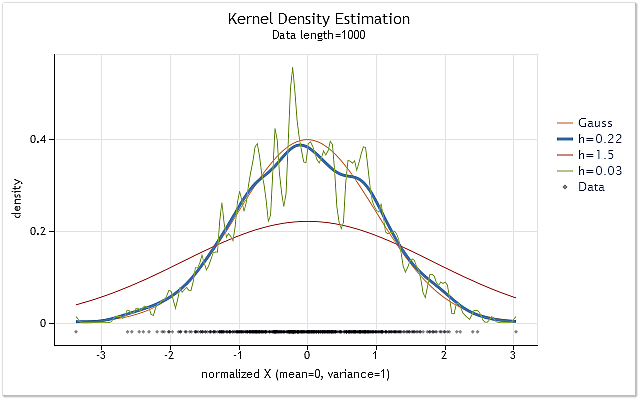 Fig. 1. Density estimation for various h range values