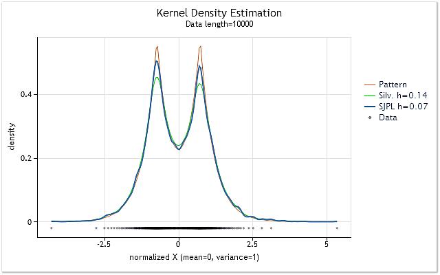 Fig. 2. Comparison of the optimal h range value estimations