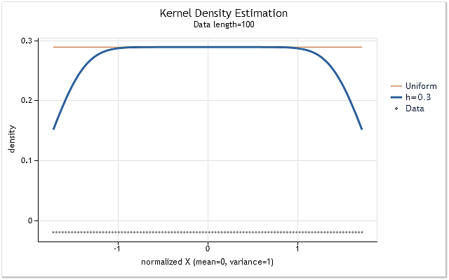 Fig. 4. Density estimation for the sequence having even law of distribution