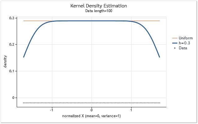 图 4. 具有平坦分布规律序列的密度估计