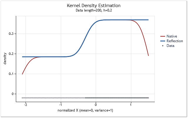 Fig. 5. The probability density changing stepwise