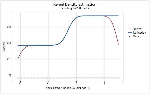 图 5. 概率密度呈逐步变化