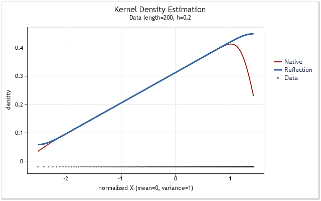 Fig. 6. The probability density increasing linearly