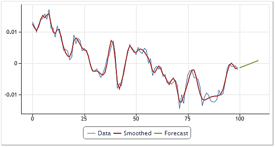 Fig. 7. Generating a forecast for USDCHF, H4 quotes.