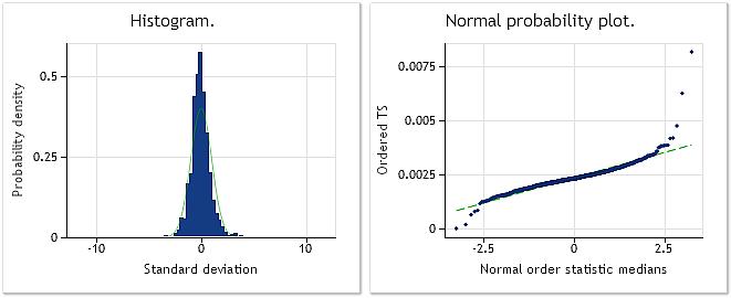 EURUSD M1 增量。Jarque-Bera 测试 JB=32494.8、p=0.000