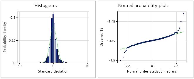 Fig. 10. Transformed sequence. Lambda parameter=0.6662, Jarque-Bera test JB=10302.5, p=0.000