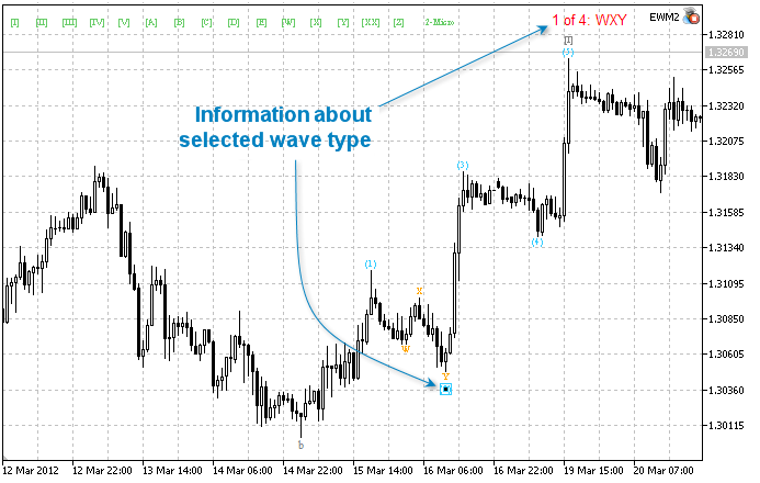 Sp 500 Elliott Wave Technical Analysis Metatrader 5 Ide