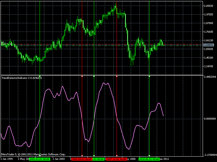 GBPUSD Montly