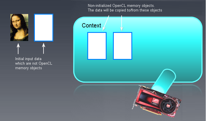 Fig. 6. OpenCL memory objects