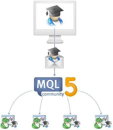 O serviço de mercado na MQL5.community