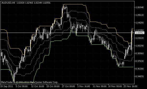 Рис. 1. Модифицированный индикатор Price Channel (5 уровней)