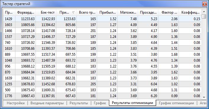 Полученные данные после оптимизации