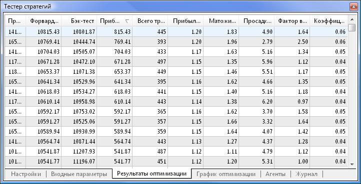 Рис. 9. Полученные данные после оптимизации