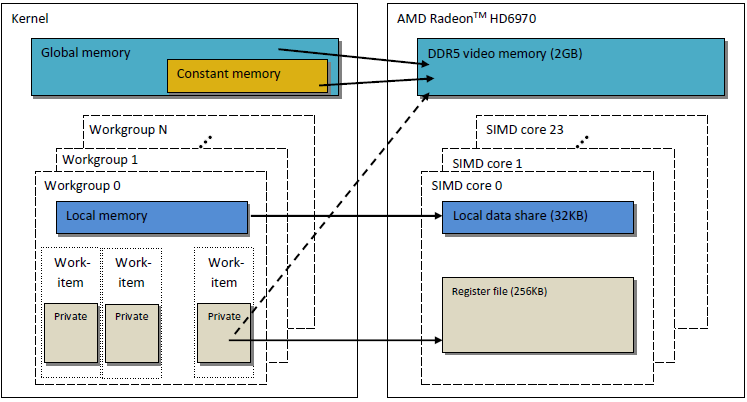 Fig. 2. The correlation between the Radeon HD 6970 memory structure and the abstract OpenCL memory model