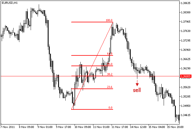 Fig. 2. Signal to sell