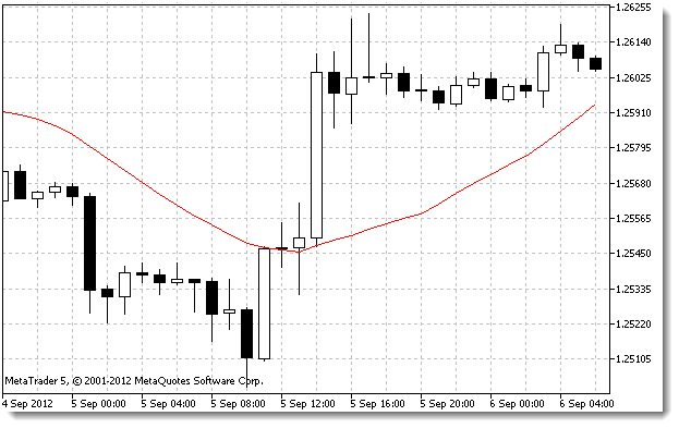 Example of the Moving Average Indicator