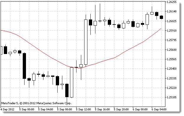 移动平均线指标示例