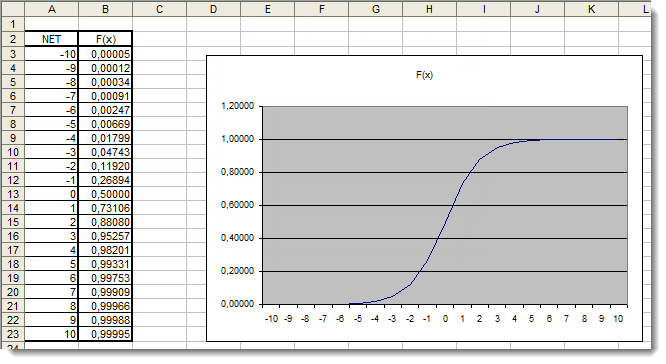 Fig. 4. The Excel graph of the sigmoid function