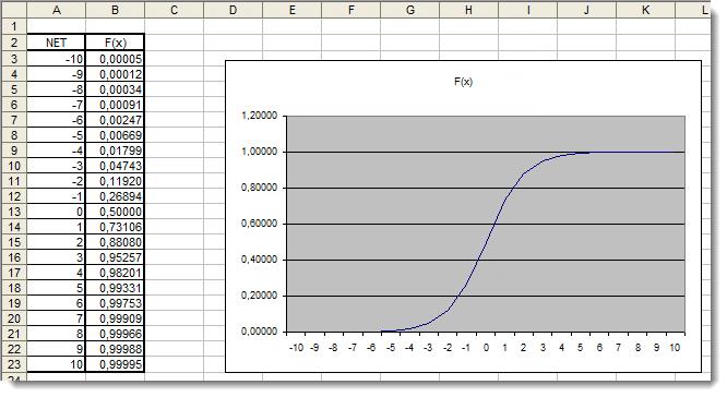 Fig. 4. Gráfico Excel de la función sigmoidea