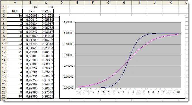 Рис. 5. График сигмоидальной функции в Excel с добавочным коэффициентом