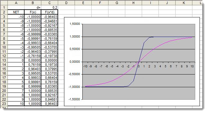 Рис. 6. График функции гиперболического тангенса в Excel с добавочным коэффициентом