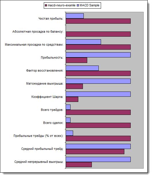 Рис. 13. Сравнение основных параметров