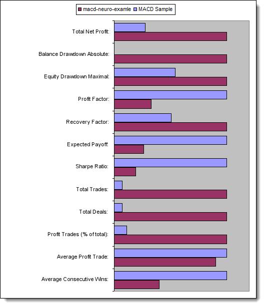 Fig. 13. Comparación de los parámetros clave