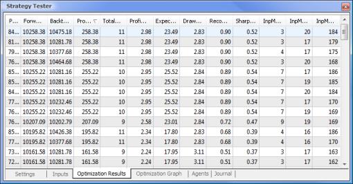 Datos obtenidos después de la optimización