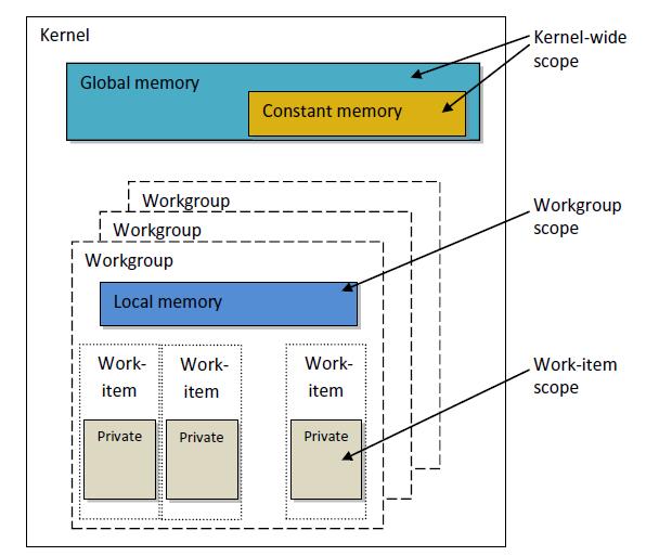 Модель памяти в OpenCL
