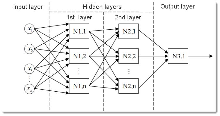 图 2. 多层神经网络模型