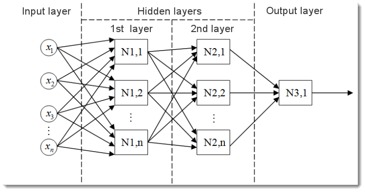 Fig. 2. Modelo de una red neuronal multicapa