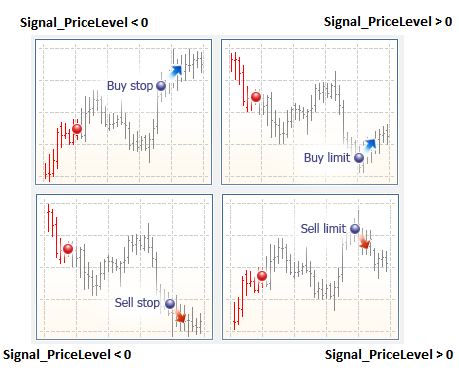 Figure 17. Stop Orders and Limit Orders depending on Signal_PriceLevel