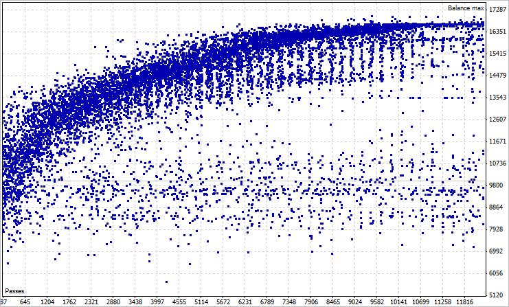 Рис. 10. Результаты оптимизации на вкладке График оптимизации в тестере