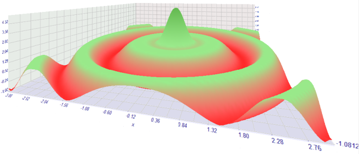 3D visualization of optimization results