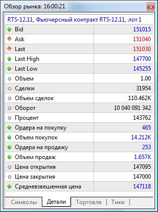 Рыночная статистика