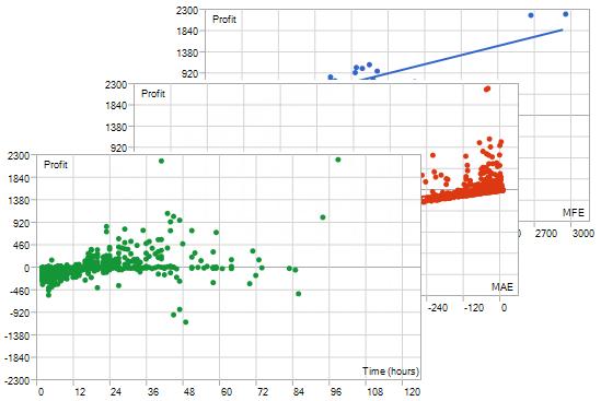 利润、MAE、MFE 及持仓时间图表