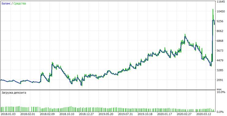 AAPL tester chart fix lot