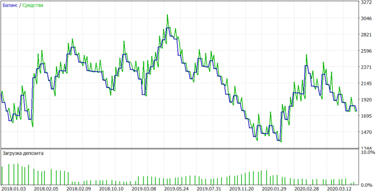 AAPL tester chart only sell